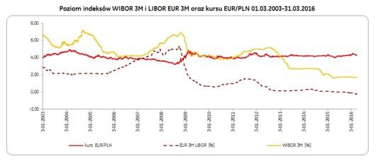 4_poziom_indeksow_wibor_libor_eur