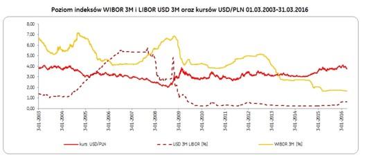 5_poziom_indeksow_wibor_libor_usd